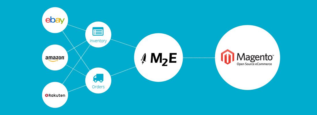 M2E Pro flow