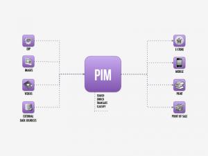 Akeneo PIM systeem